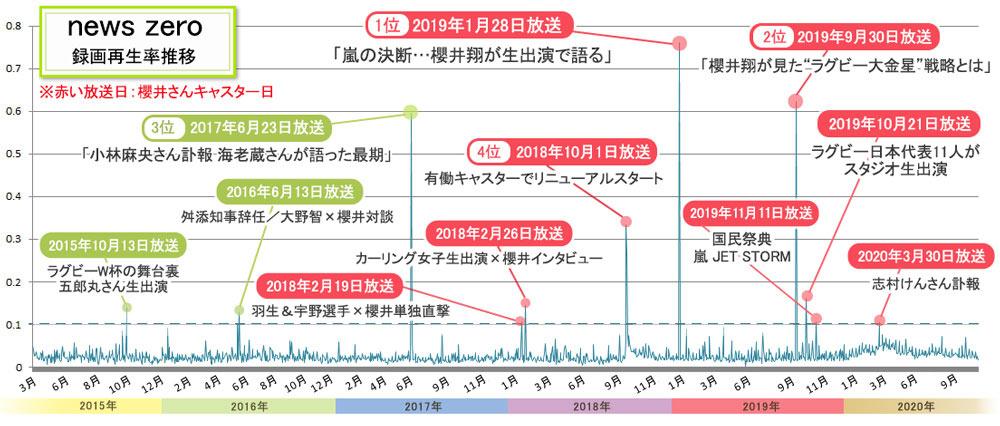 【BRAND NEW TV WORLD!!】嵐とテレビの20年/嵐・櫻井翔がキャスターを務める「news zero」録画再生率の推移一覧(2015年3月~2020年9月)