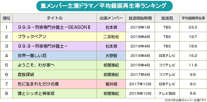 【BRAND NEW TV WORLD!!】嵐とテレビの20年/嵐メンバー主演連ドラの平均録画再生率ランキング