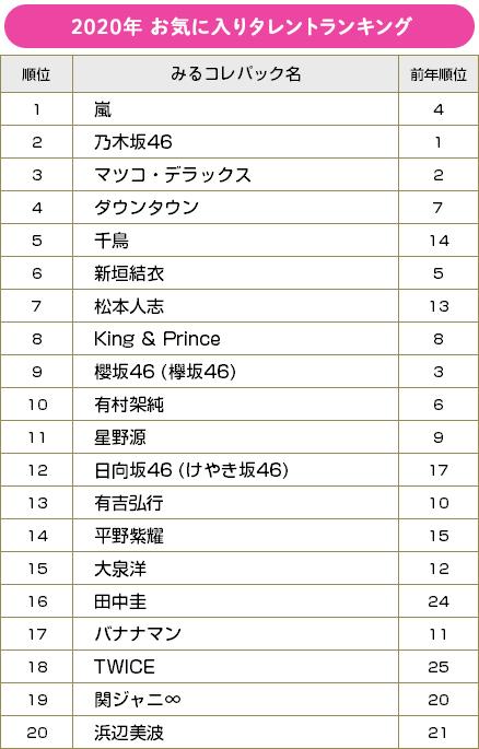 【BRAND NEW TV WORLD!!】2020年お気に入りタレントランキング ベスト20