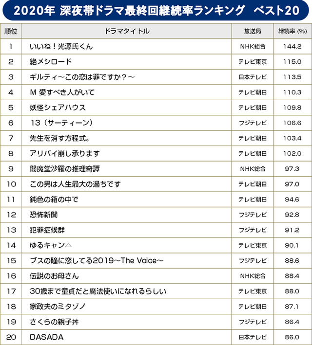 【BRAND NEW TV WORLD!!】録画視聴率 2020年 年間ランキング/深夜ドラマ最終回継続率年間ランキング ベスト20
