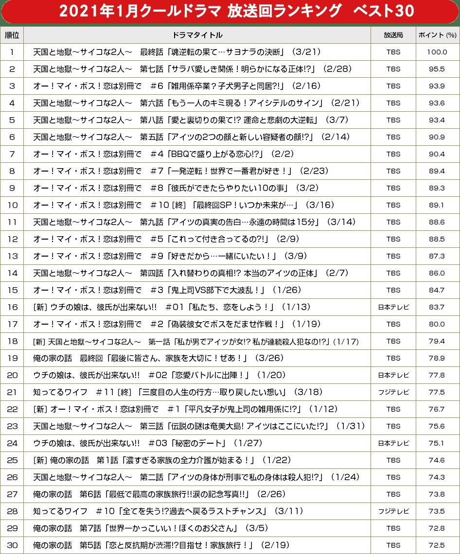 【BRAND NEW TV WORLD!!】2021年冬ドラ徹底/放送回ランキング ベスト30