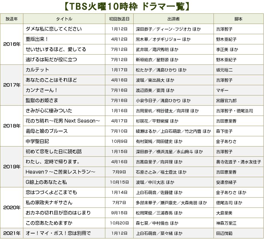【BRAND NEW TV WORLD!!】TBS火10枠のドラマ検証/歴代ドラマ一覧(2016年冬ドラ~2021年冬ドラ)