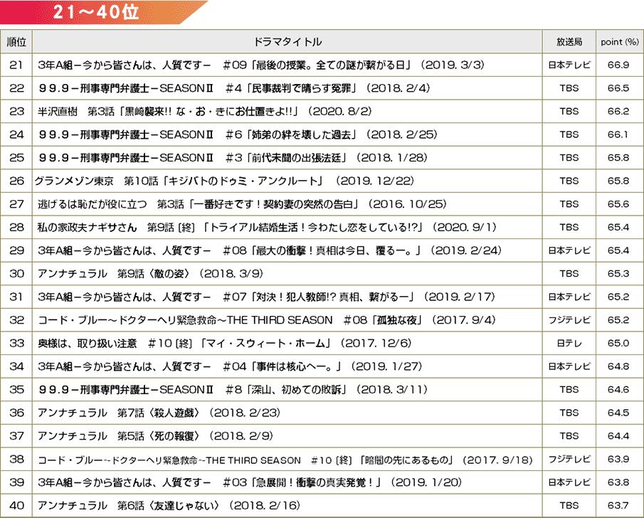 【BRAND NEW TV WORLD!!】TBS火10枠のドラマ検証/全連続ドラマ放送回の録画視聴ランキング ベスト40(2016年冬ドラ~2021年冬ドラ)