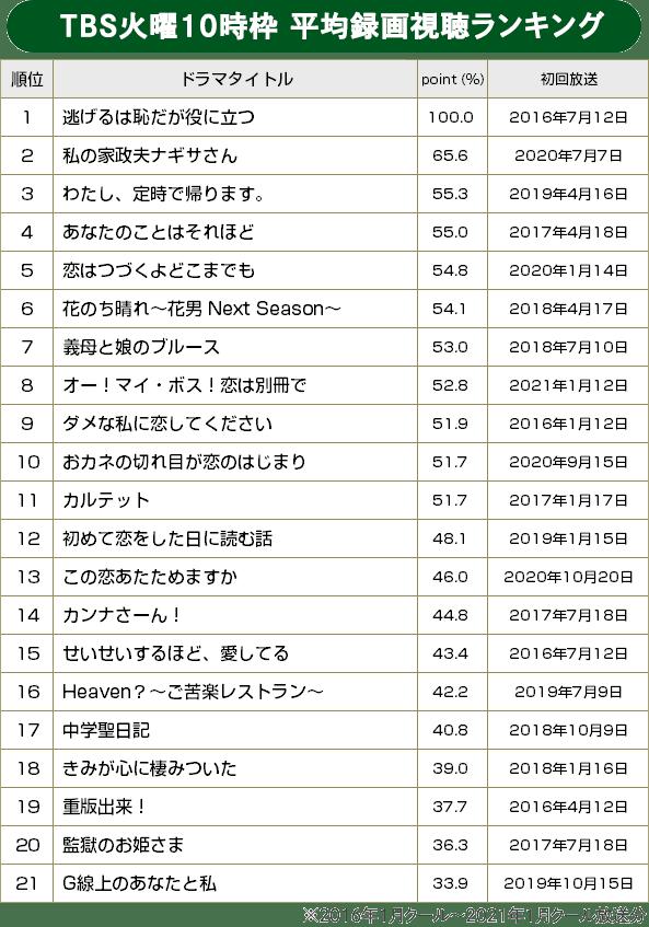 【BRAND NEW TV WORLD!!】TBS火10枠のドラマ検証/TBS火10枠 平均録画視聴ランキング(2016年冬ドラ~2021年冬ドラ)