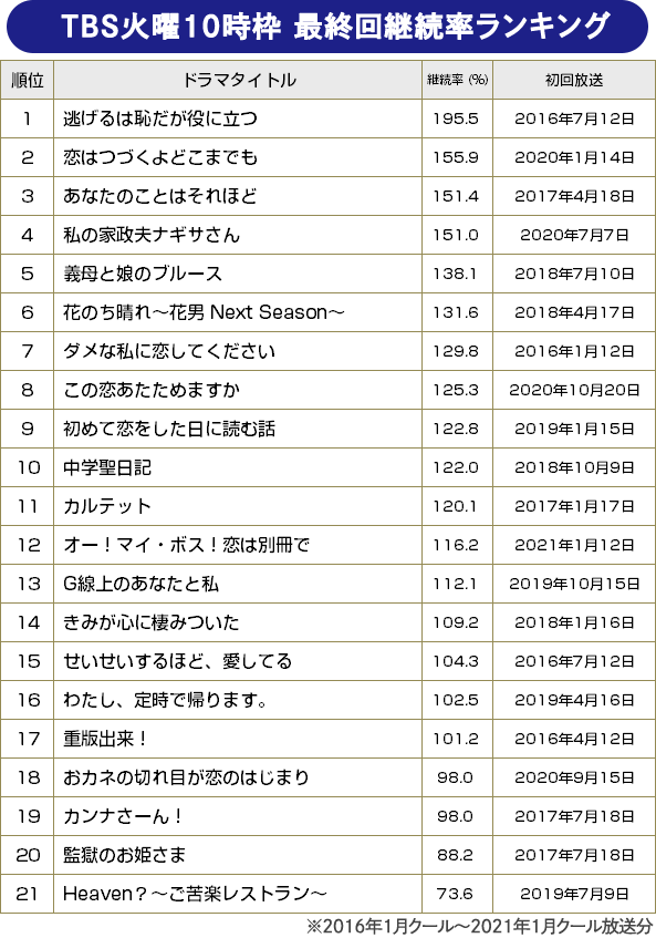 【BRAND NEW TV WORLD!!】TBS火10枠のドラマ検証/TBS火10枠 最終回継続率ランキング(2016年冬ドラ~2021年冬ドラ)