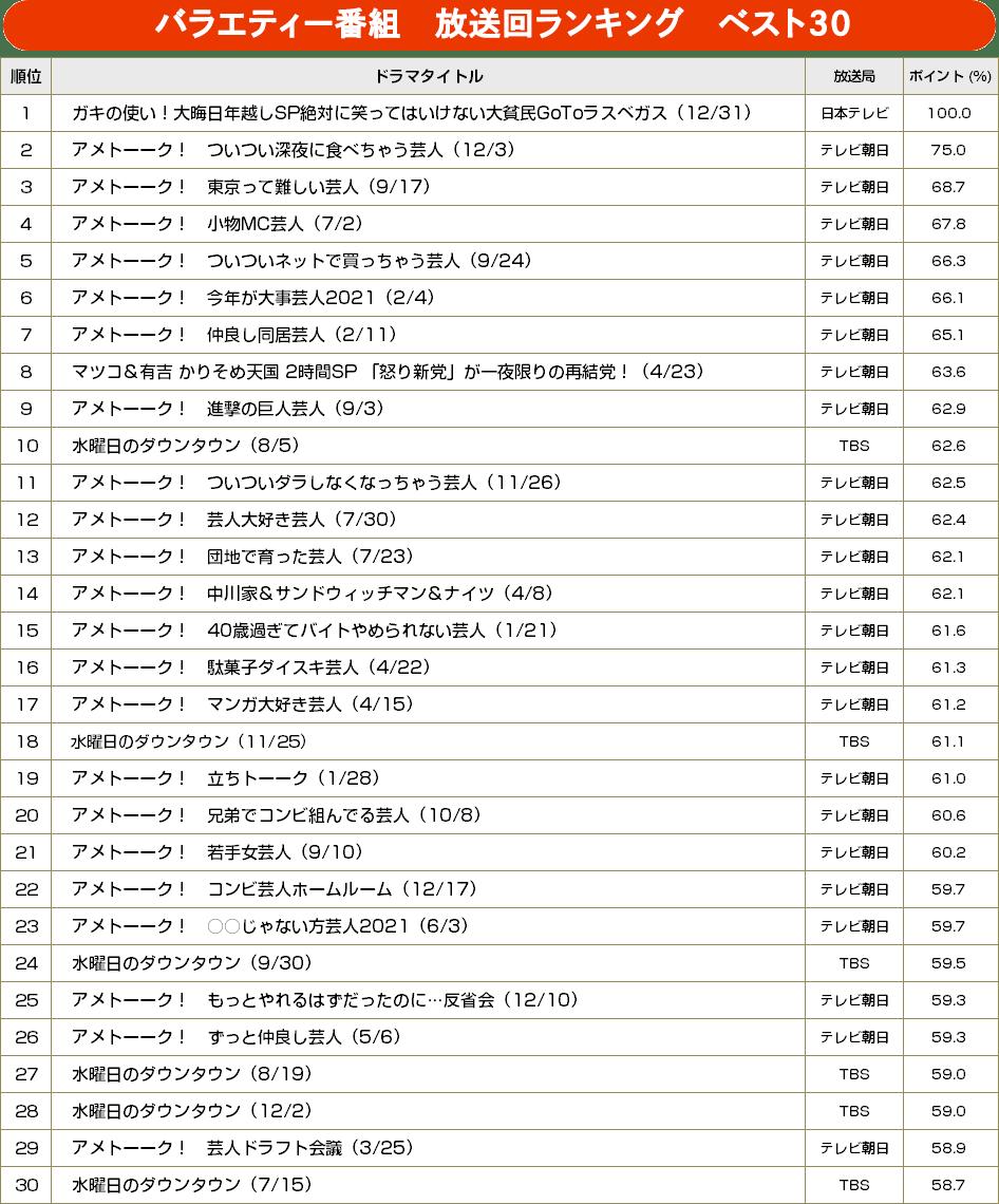 TVガイドweb【BRAND NEW TV WORLD!!】/バラエティー年間録画視聴ランキング ベスト30(2020年7月~2021年6月)
