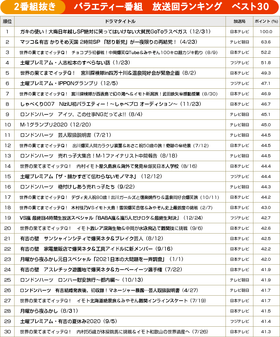 TVガイドweb【BRAND NEW TV WORLD!!】/バラエティー年間録画視聴ランキング ベスト30(アメトーーク!・水曜日のダウンタウン以外)