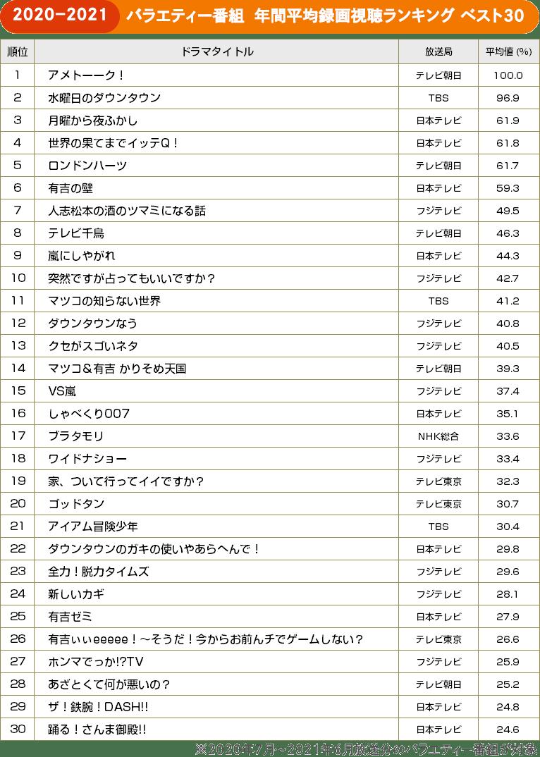 TVガイドweb【BRAND NEW TV WORLD!!】/バラエティー 年間平均録画視聴ランキング ベスト30(2020年7月~2021年6月)
