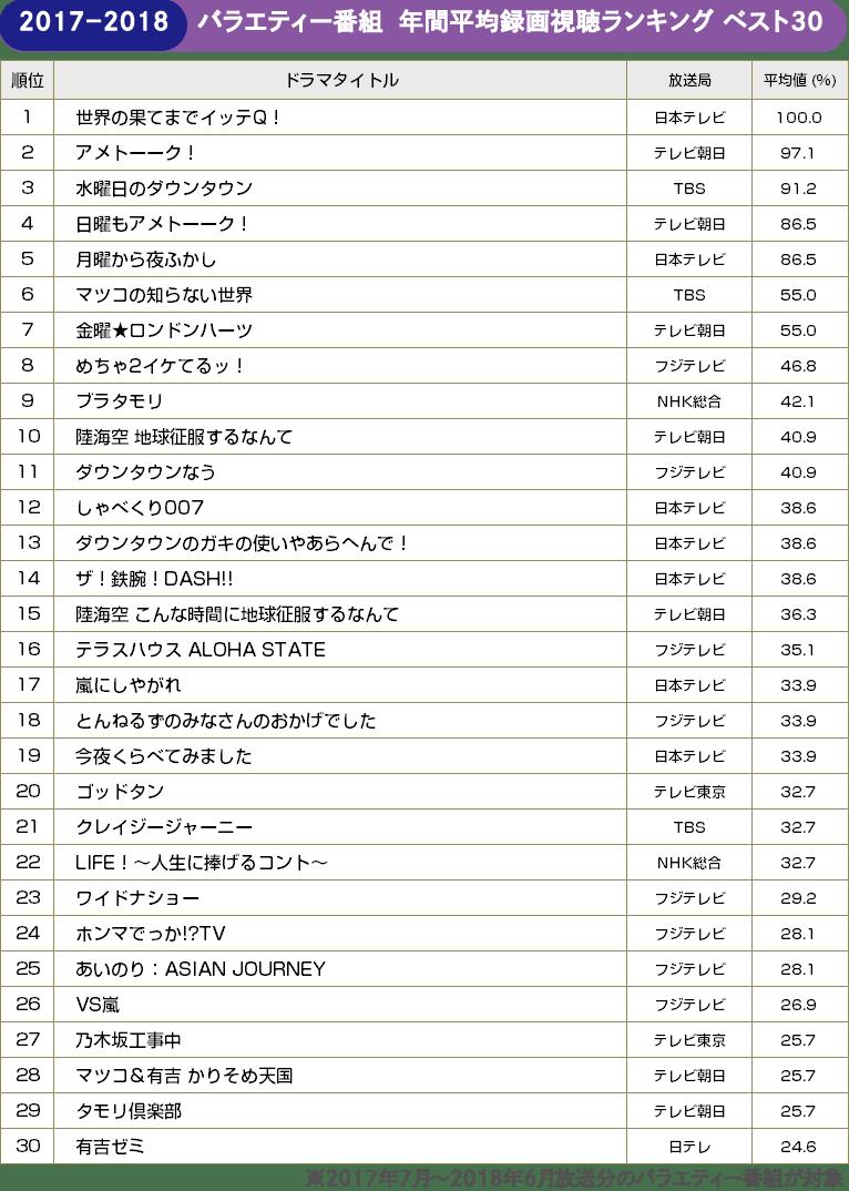 TVガイドweb【BRAND NEW TV WORLD!!】/バラエティー 年間平均録画視聴ランキング ベスト30(2017年7月~2018年6月)