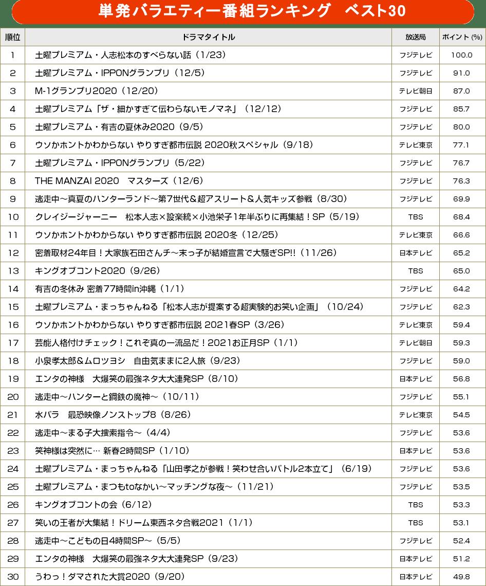 TVガイドweb【BRAND NEW TV WORLD!!】/単発特番バラエティー番組ランキング ベスト30(2020年7月~2021年6月)
